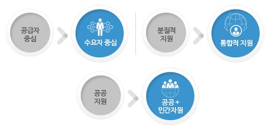 1_공급자 중심 보다 수요자 중심, 2_분질적 자원 보다 통합적자원, 3_공공지원 보다 공공+민간자원